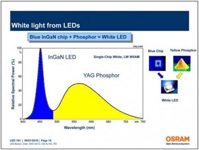 LED-iluminación-salud-Cacheda