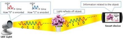 Luces LED-códigos QR-Fujitsu
