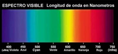 Láser- infrarrojo-espectro de luz visible- fotopigmento,
