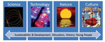 Año Internacional de la Luz- IYL 2015-Naciones Unidas-tecnologías basadas en la luz-UNESCO-iluminación- luz-óptica