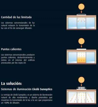 Lledó Sunoptics® - luz-iluminación- claraboyas- Lledó- iluminación natural- DNGB