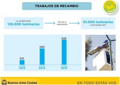 Alumbrado público- LED-Buenos Aires