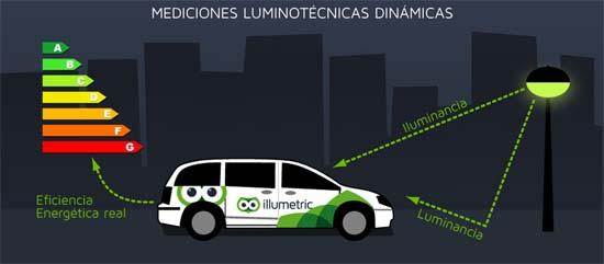 CIDAUT- alumbrado público- Laboratorio fotométrico- eficiencia energética- luminancia- iluminancia- ILLUMETRIC