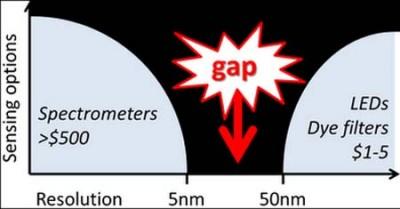 Luz- Chromation- nanotecnología- colores- espectrómetro- color