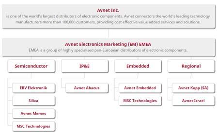 LED-distribuidor-Avnet-Kingbright