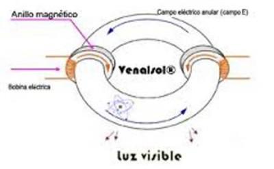 iluminación por inducción electromagnética- Venalsol- iluminación- luz- UPV