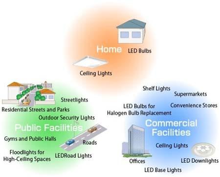 LED- GaN-on-Si- Toshiba- Bridgelux- iluminación-chips-GaN-bombilla