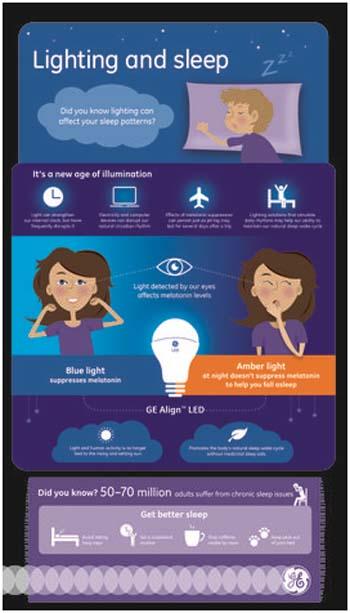 GE Align- LED-GE Lighting- sueño- luz- circadiano- melatonina- iluminación
