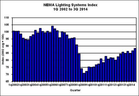 adquisición de sistemas de iluminación- NEMA- iluminación- Libro Blanco