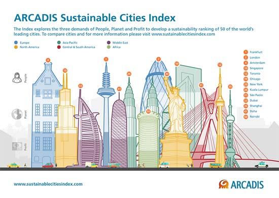 índice de ciudades sostenibles-Arcadis-ciudades-sostenibilidad-