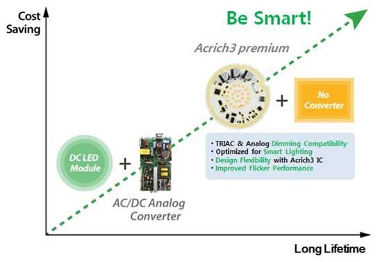Seoul Semiconductor- Acrich3 premium- iluminacion- LED- flicker