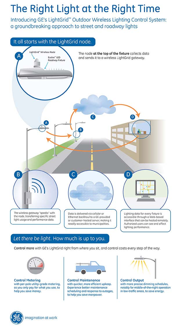 alumbrado público- GE- smartcities- LightGrid-sensores-Jacksonville-San Diego-