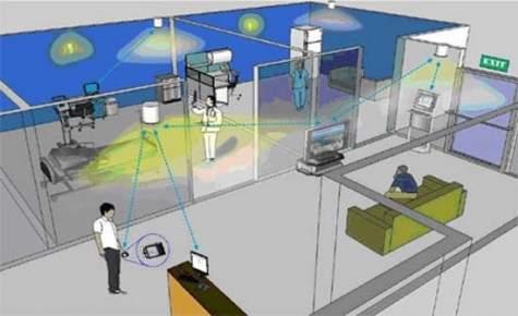 comunicación de luz visible- VLC- LED- posicionamiento de interior- IHS-iluminación
