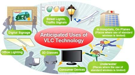 ERC-luz-VLC-Comunicaciones de luz visible-iluminación-LED
