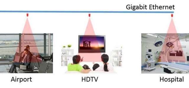 LED- WiFI- WiFO- OSU- ancho de banda