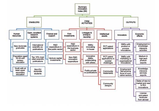 Innovación y Desarrollo-España-innovación-I+D- I+D+i