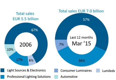 Philips- resultados operativos- alumbrado- LED