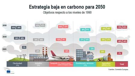 Agencia Andaluza de la Energía-Andalucía- Plataforma de Especialización Inteligente en Energía- Comisión Europea-  economía baja en carbono- energía