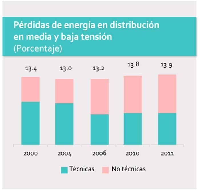 transformador inteligente- México- Smart grid- electrónica- red eléctrica- energía-