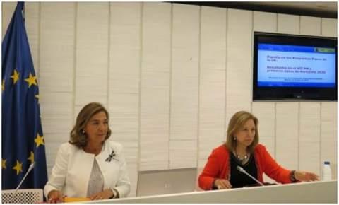 H2020-Horizonte 2020- I+D+I- innovación- investigación- fondos