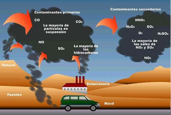 Universidad de Sevilla- Chile- investigación- economía baja en carbono-  eficiencia energética- emisiones de CO2
