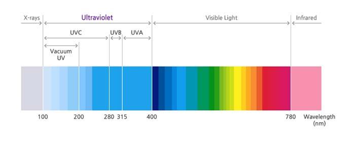 LED UV- UV- LED- Seoul Semiconductor- Seoul Viosys- longitud de onda corta- SETi