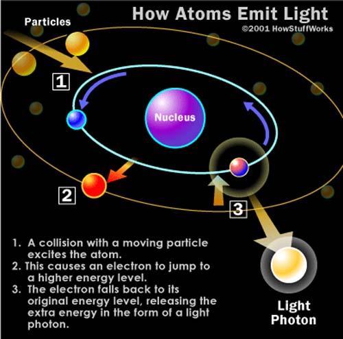 Color- luz- energía, color de la luz- fotones- fotón- Universidad de Delaware- DU- semiconductor- nano