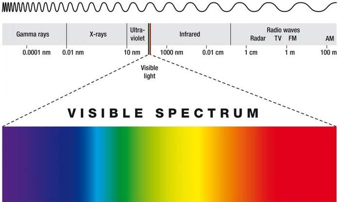 Cambiar color de luz permitir a aprovechar mejor su energ a - Que es un futon ...