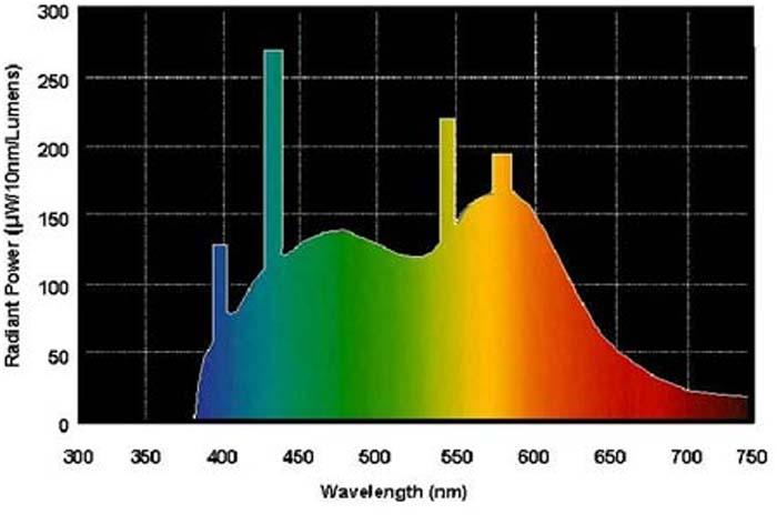 fuente de luz- IES- IRC- reproducción cromática- alumbrado- SSL-luz- color- colores- TM-30-15