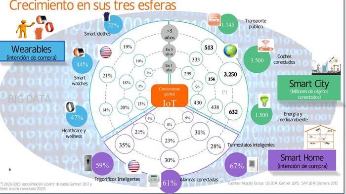 #SmartCity- Smart city-Smart cities- Francisco Morcillo- smartcities