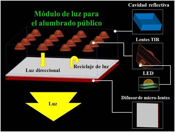 alumbrado público- luminaria-LED- Moreno Hernández- UAZ- lámparas