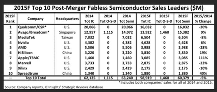 Samsung- IDM- Fabless-semiconductores-chips-