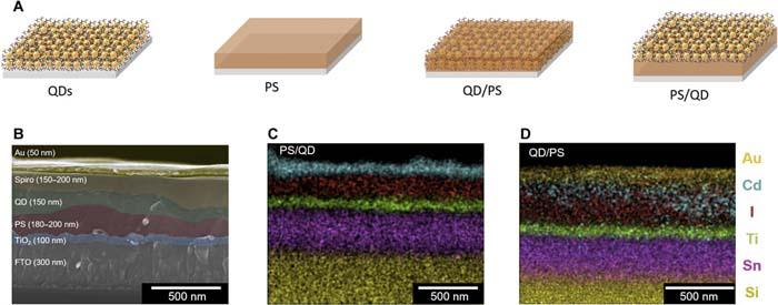 Perovskita - puntos cuánticos – LED – UJI – exciplex -optoelectronicos - luz
