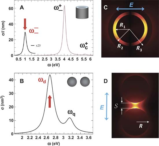 Fotones- electrones- nano- CSIC- luz- fotónica