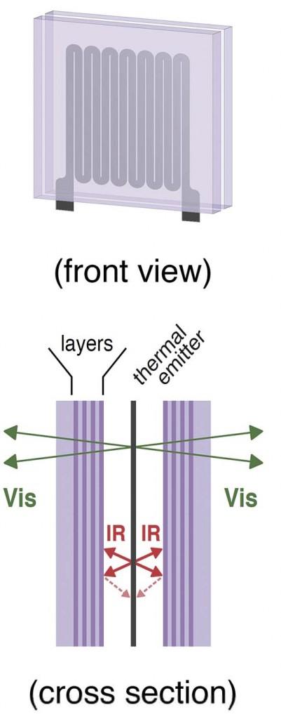 iluminación incandescente - eficiencia - celdas solares - Purdue - filtro - fotones - termo – fotovoltaica - luz