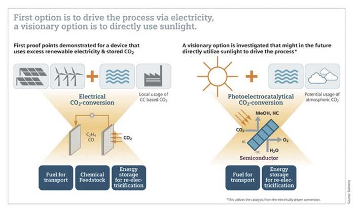 Fotosíntesis - CO2 - productos químicos - Siemens - electrones – luz - semiconductores
