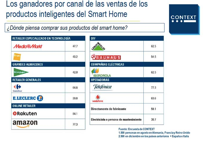 hogar inteligente - Smart home - España - informe - Context - Smart home