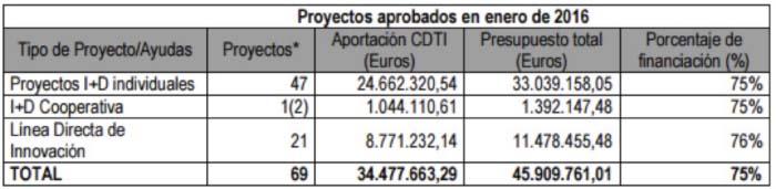 CDTI - proyectos - I+D+i - financiación - fondos
