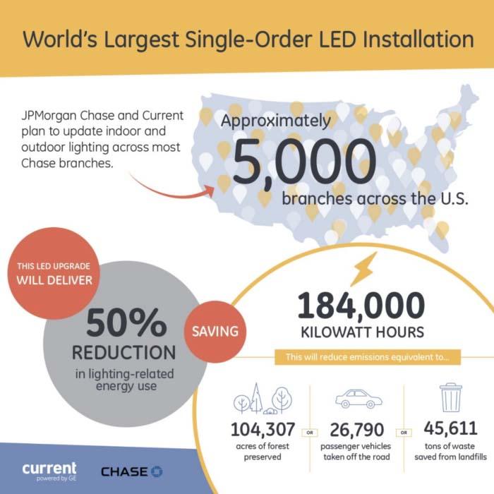retrofit LED - LED - GE - iluminación - Chase Bank - Current  -lámparas