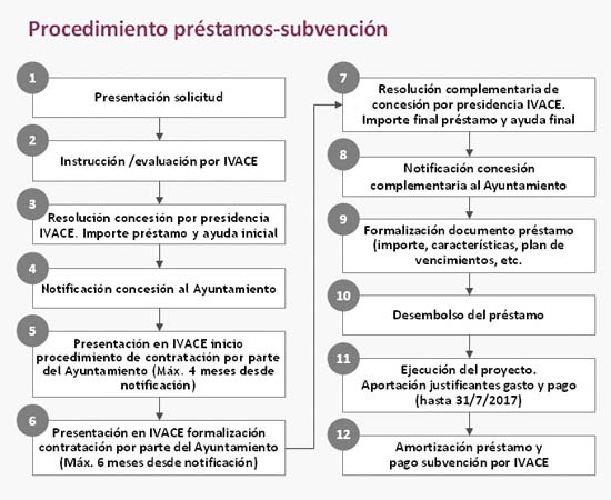 Subvenciones - fondos - alumbrado público - municipios valencianos - lámparas - luminarias