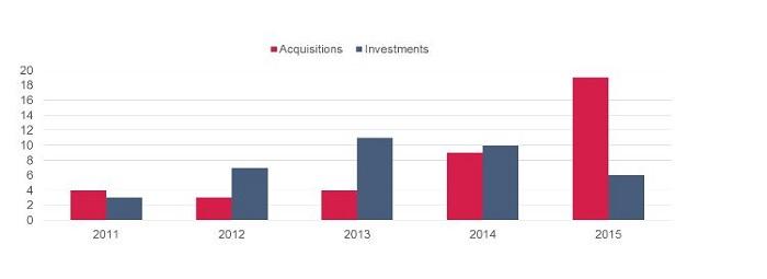 Ovum- informe - Google - Verizon - IOT - adquisiciones - inversión
