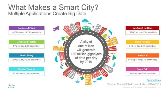smart city - dato - Smart cities - cuidad - urbanismo - digital -tecnología - data