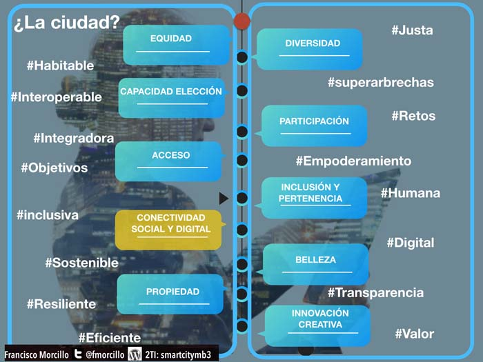 smart city - dato - Smart cities - cuidad - urbanismo - digital -tecnología - data