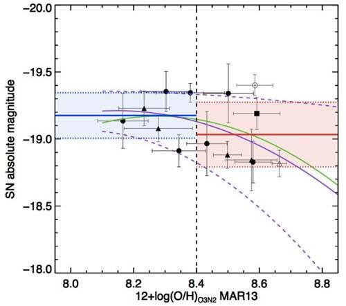 Luminosidad - supernovas - CIEMAT