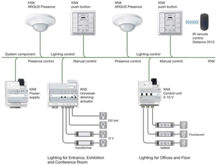 Schneider Electric En Light Building Soluciones De
