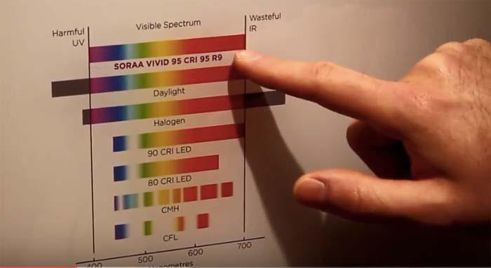 Soraa - Light + Building - semiconductores - iluminación - LED LED - Salvador Valdivia
