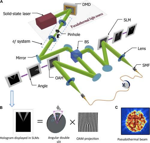 Investigadores - luz - láser - óptica - Conacyt - Hanbury Brown y Twiss