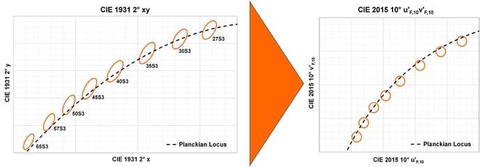 OSRAM - percepción del color - iluminación LED - iluminación - LED - ojo humano - luz - código binario TENº - CIE