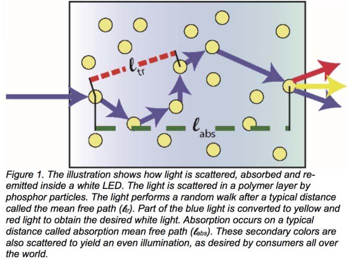 LED - dispersión de la luz - LED blancos - luz – iluminación