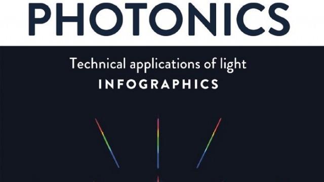 Fotónica – SPECTARIS – SPIE - Museo y Centro de Ciencias de Rochester - infografías